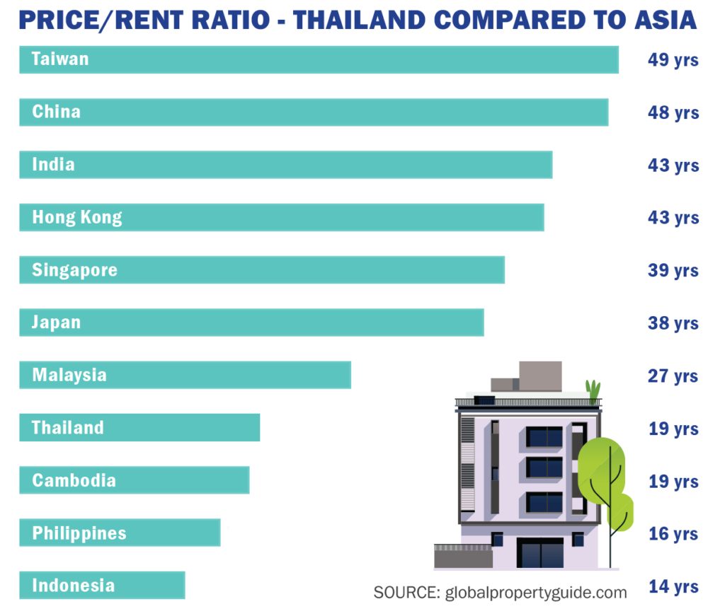 Phuket Property Price Rent Ratio