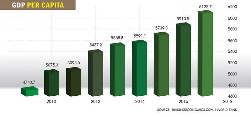 Thailand Economics GDP PER CAPITA