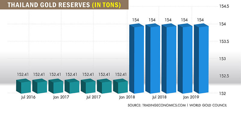 Thailand GOLD RESERVES